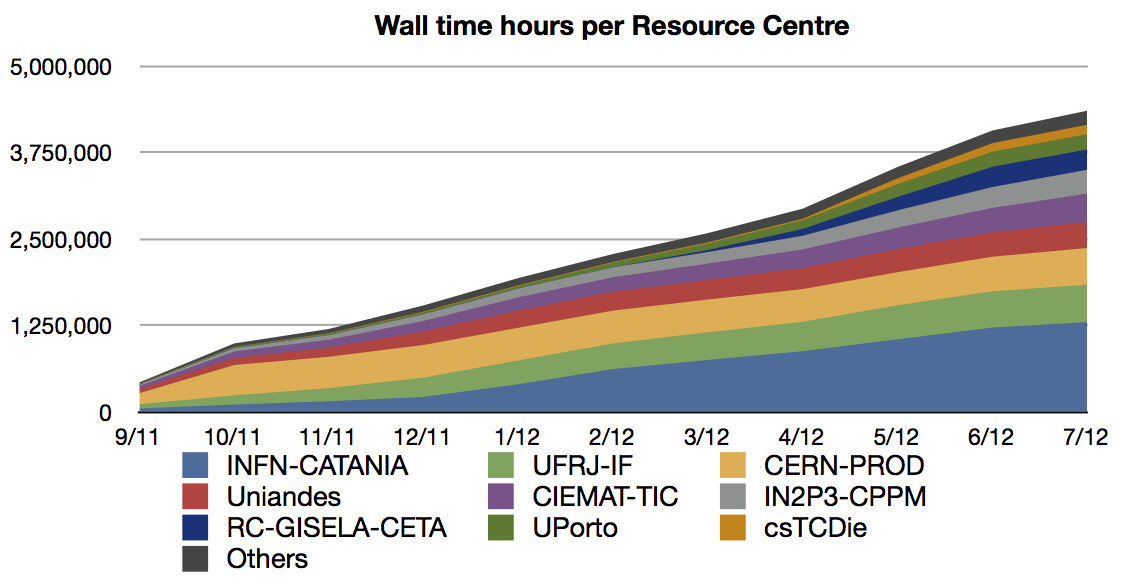 Wall time hours per Resource Centre